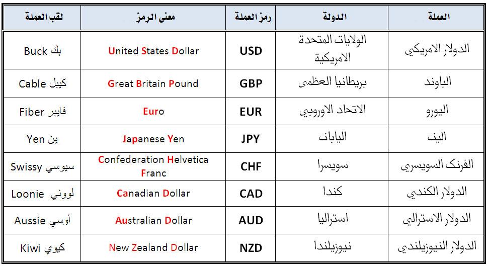 صوره رموز العملات , ماهى اسماء عملة كل دولة