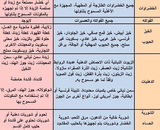 جدول غذائي صحي لانقاص الوزن