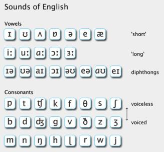 صور الكتابة الصوتية للكلمات الانجليزية , كيفية تعلم الانجليزية