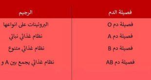 صورة رجيم فصيلة الدم , اعرف نظامك من فصيلة دمك